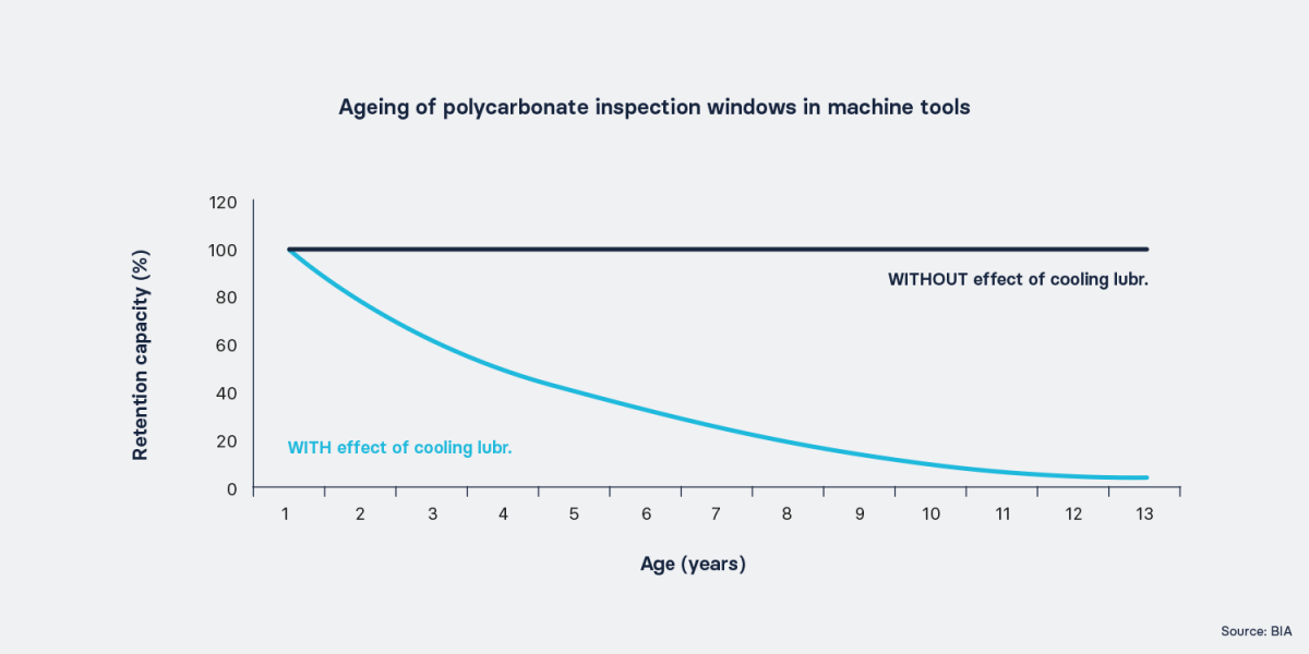 Ageing of polycarbonate